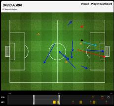 Alaba 10 first half